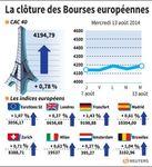 Europe : Les Bourses européennes clôturent en hausse, Paris gagne 0,78%