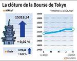 Tokyo : La Bourse de Tokyo finit en très légère hausse
