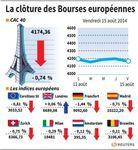 Europe : Les Bourses européennes clôturent en baisse, l'Ukraine pèse