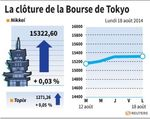 Tokyo : La Bourse de Tokyo finit quasiment inchangée