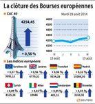 Europe : Les Bourses européennes ont terminé en hausse