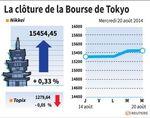 Tokyo : La Bourse de Tokyo finit quasi inchangée