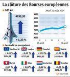 Europe : Les marchés européens terminent dans le vert