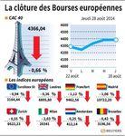 Europe : Les Bourses européennes clôturent en baisse, Paris cède 0,66%