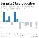 Marché : Baisse des prix à la production en juillet avec l'énergie