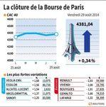 Marché : La Bourse de Paris-Les valeurs du jour vendredi (clôture)