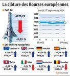 Europe : Les Bourses européennes clôturent quasiment inchangées