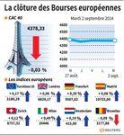 Europe : Les Bourses européennes peu changées en clôture