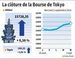 Tokyo : La Bourse de Tokyo, en hausse, espère dans la nouvelle équipe Abe