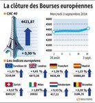 Europe : Clôture des marchés européens en hausse, le CAC à plus 4400 pts