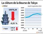 Tokyo : La Bourse de Tokyo finit en baisse de 0,33% après la BoJ