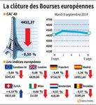 Europe : Troisième séance de baisse consécutive sur les marchés européens