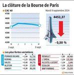 Marché : Les valeurs suivies à la clôture a la Bourse de Paris