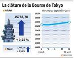 Tokyo : Le recul du yen a profité à la Bourse de Tokyo
