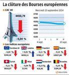 Europe : Stabilité sur les marchés européens en clôture