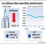 Wall Street : Wall Street finit stable, rebond des pétrolières