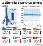 Europe : Les Bourses européennes clôturent sans grand changement