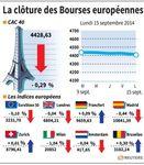 Europe : Début de semaine en ordre dispersé sur les marchés européens