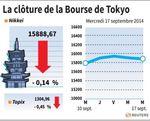 Tokyo : La Bourse de Tokyo finit en baisse de 0,14%