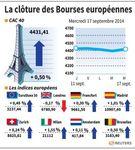 Europe : Les marchés européens closent en ordre dispersé, avant la Fed