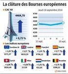 Europe : Les marchés européens terminent en hausse, poursuite du rebond