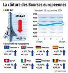 Europe : Les Bourses européennes ont clôturé la semaine en ordre dispersé