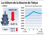 Tokyo : La Bourse de Tokyo finit en baisse de 0,24%