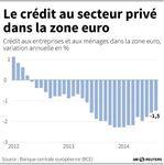 Marché : Le recul des prêts au secteur privé met la BCE sous pression