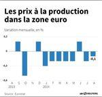 Marché : Les prix producteurs dans la zone euro baissent moins que prévu