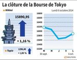 Tokyo : La Bourse de Tokyo finit en hausse de 1,16%
