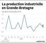 Marché : La production industrielle en Grande-Bretagne au ralenti en août
