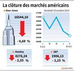 Wall Street : Wall Street termine en net recul, le Nasdaq plonge