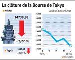 Tokyo : La Bourse de Tokyo finit en forte baisse de 2,2%