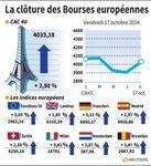 Europe : Les Bourses européennes confortent leur rebond en clôture