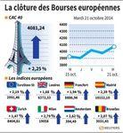 Europe : Nette hausse à la clôture sur les marchés européens