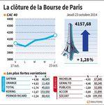 Marché : Les valeurs suivies à la clôture de la Bourse de Paris)