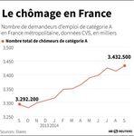 Marché : Rebond du chômage de 0,6% en septembre