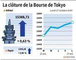 Tokyo : La Bourse de Tokyo finit en hausse de 0,63% avec le recul du yen
