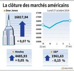 Wall Street : Wall Street marque une pause