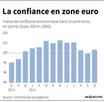 Marché : Hausse inattendue du sentiment économique dans la zone euro