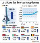 Europe : Les Bourses européennes ont terminé en forte hausse