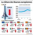 Europe : Recul des marchés européens à la clôture