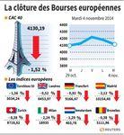 Europe : Les Bourses européennes reculent, Mario Draghi remis en cause