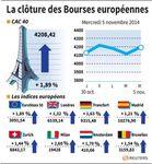 Europe : Net rebond des Bourses européennes, portées par les Etats-Unis