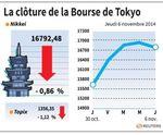 Tokyo : La Bourse de Tokyo finit en baisse de 0,86%