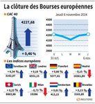 Europe : Les Bourses européennes clôturent dans le vert, portées par la BCE