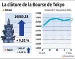 Tokyo : La Bourse de Tokyo a fini en hausse et salue la BCE