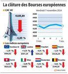 Europe : Les Bourses européennes clôturent en baisse,les banques pèsent