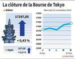 Tokyo : La Bourse de Tokyo finit en hausse de 0,43%