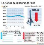 Marché : Les valeurs à suivre à la clôture à la Bourse de Paris